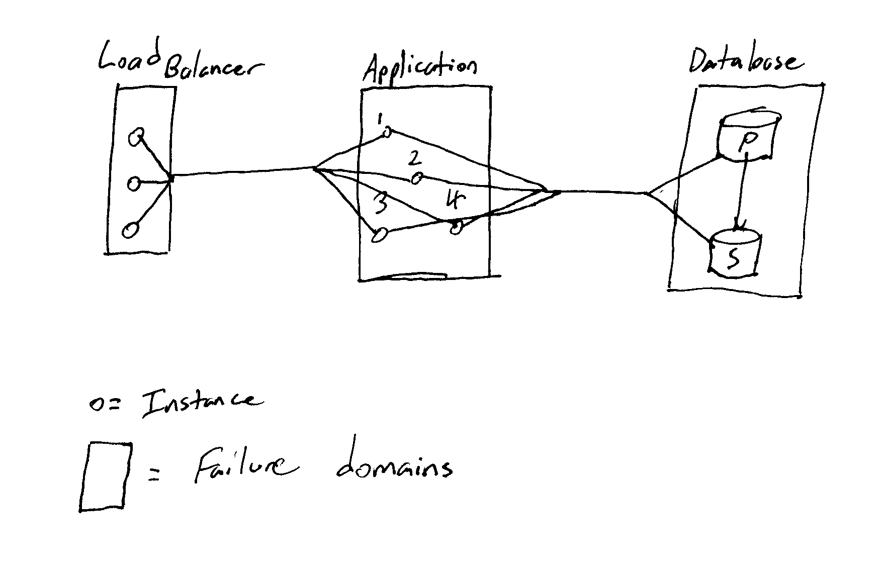 A somewhat typical application architecture